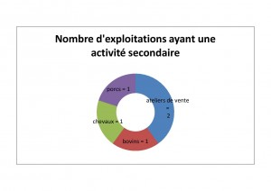 graph secondaire-page-001